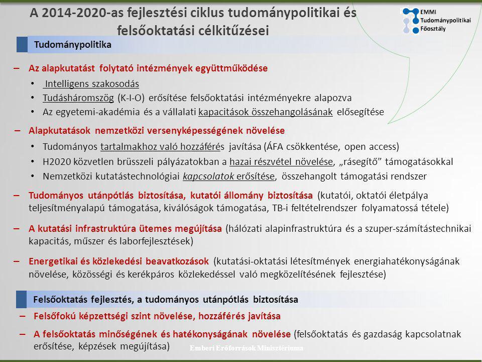 """A 2014-2020-as fejlesztési ciklus tudománypolitikai és felsőoktatási célkitűzései – Az alapkutatást folytató intézmények együttműködése • Intelligens szakosodás • Tudásháromszög (K-I-O) erősítése felsőoktatási intézményekre alapozva • Az egyetemi-akadémia és a vállalati kapacitások összehangolásának elősegítése – Alapkutatások nemzetközi versenyképességének növelése • Tudományos tartalmakhoz való hozzáférés javítása (ÁFA csökkentése, open access) • H2020 közvetlen brüsszeli pályázatokban a hazai részvétel növelése, """"rásegítő támogatásokkal • Nemzetközi kutatástechnológiai kapcsolatok erősítése, összehangolt támogatási rendszer – Tudományos utánpótlás biztosítása, kutatói állomány biztosítása (kutatói, oktatói életpálya teljesítményalapú támogatása, kiválóságok támogatása, TB-i feltételrendszer folyamatossá tétele) – A kutatási infrastruktúra ütemes megújítása (hálózati alapinfrastruktúra és a szuper-számítástechnikai kapacitás, műszer és laborfejlesztések) – Energetikai és közlekedési beavatkozások (kutatási-oktatási létesítmények energiahatékonyságának növelése, közösségi és kerékpáros közlekedéssel való megközelítésének fejlesztése) Emberi Erőforrások Minisztériuma Tudománypolitika Felsőoktatás fejlesztés, a tudományos utánpótlás biztosítása – Felsőfokú képzettségi szint növelése, hozzáférés javítása – A felsőoktatás minőségének és hatékonyságának növelése (felsőoktatás és gazdaság kapcsolatnak erősítése, képzések megújítása)"""