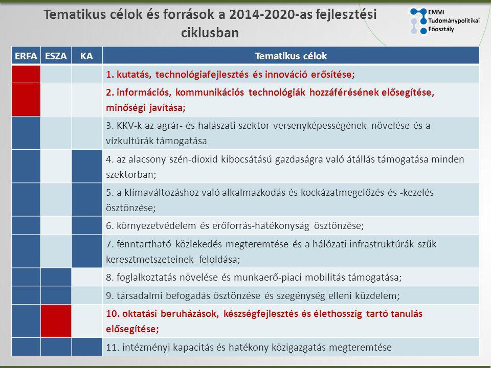 Tematikus célok és források a 2014-2020-as fejlesztési ciklusban ERFAESZAKATematikus célok 1.