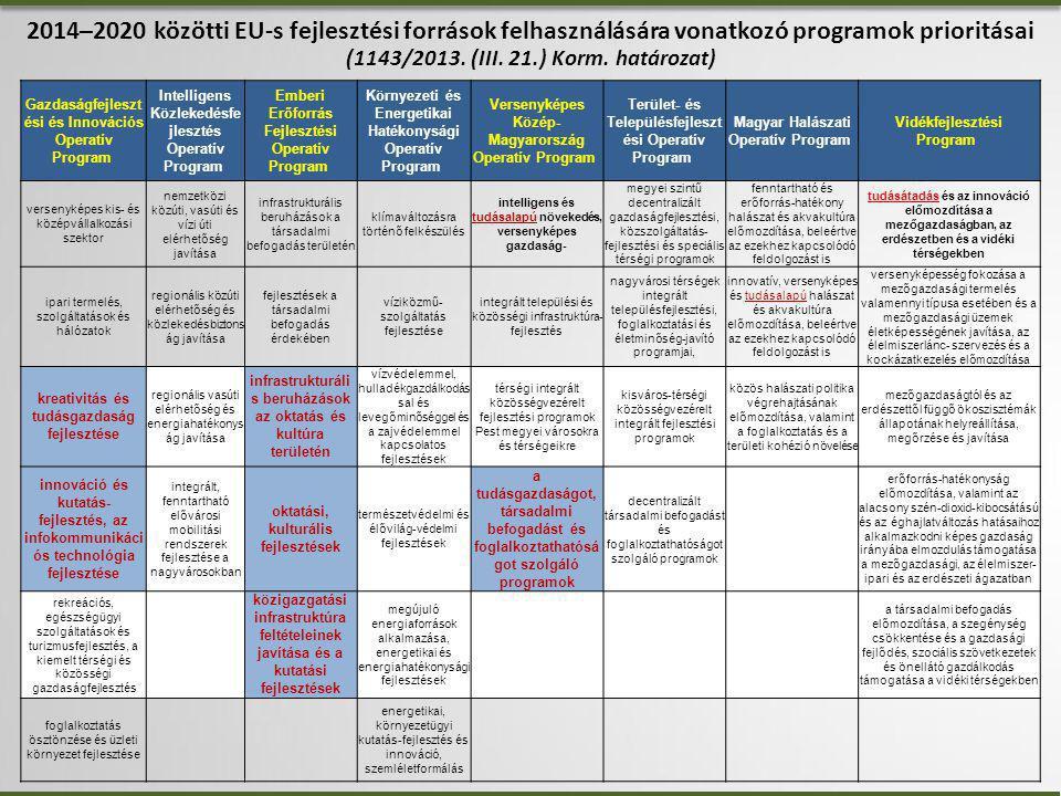 2014–2020 közötti EU-s fejlesztési források felhasználására vonatkozó programok prioritásai (1143/2013.