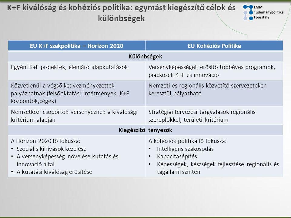 K+F kiválóság és kohéziós politika: egymást kiegészítő célok és különbségek EU K+F szakpolitika – Horizon 2020EU Kohéziós Politika Különbségek Egyéni K+F projektek, élenjáró alapkutatásokVersenyképességet erősítő többéves programok, piacközeli K+F és innováció Közvetlenül a végső kedvezményezettek pályázhatnak (felsőoktatási intézmények, K+F központok,cégek) Nemzeti és regionális közvetítő szervezeteken keresztül pályázható Nemzetközi csoportok versenyeznek a kiválósági kritérium alapján Stratégiai tervezési tárgyalások regionális szereplőkkel, területi kritérium Kiegészítő tényezők A Horizon 2020 fő fókusza: • Szociális kihívások kezelése • A versenyképesség növelése kutatás és innováció által • A kutatási kiválóság erősítése A kohéziós politika fő fókusza: • Intelligens szakosodás • Kapacitásépítés • Képességek, készségek fejlesztése regionális és tagállami szinten