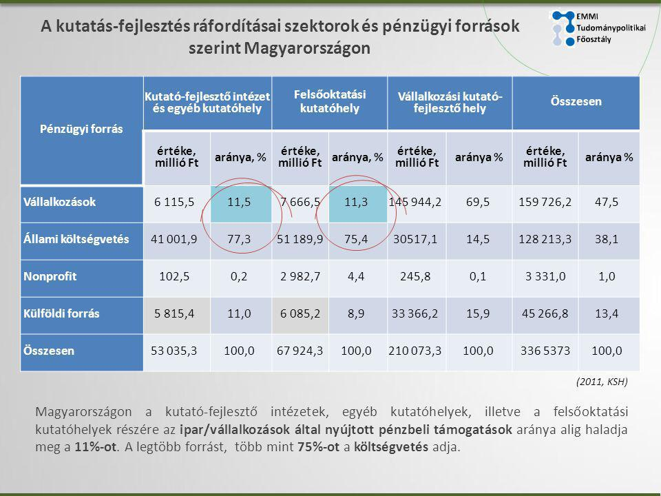 A kutatás-fejlesztés ráfordításai szektorok és pénzügyi források szerint Magyarországon Pénzügyi forrás Kutató-fejlesztő intézet és egyéb kutatóhely Felsőoktatási kutatóhely Vállalkozási kutató- fejlesztő hely Összesen értéke, millió Ft aránya, % értéke, millió Ft aránya, % értéke, millió Ft aránya % értéke, millió Ft aránya % Vállalkozások6 115,511,57 666,511,3145 944,269,5159 726,247,5 Állami költségvetés41 001,977,351 189,975,430517,114,5128 213,338,1 Nonprofit102,50,22 982,74,4245,8 0,1 3 331,0 1,0 Külföldi forrás5 815,4 11,0 6 085,28,933 366,215,945 266,813,4 Összesen53 035,3100,067 924,3100,0210 073,3100,0336 5373100,0 (2011, KSH) Magyarországon a kutató-fejlesztő intézetek, egyéb kutatóhelyek, illetve a felsőoktatási kutatóhelyek részére az ipar/vállalkozások által nyújtott pénzbeli támogatások aránya alig haladja meg a 11%-ot.