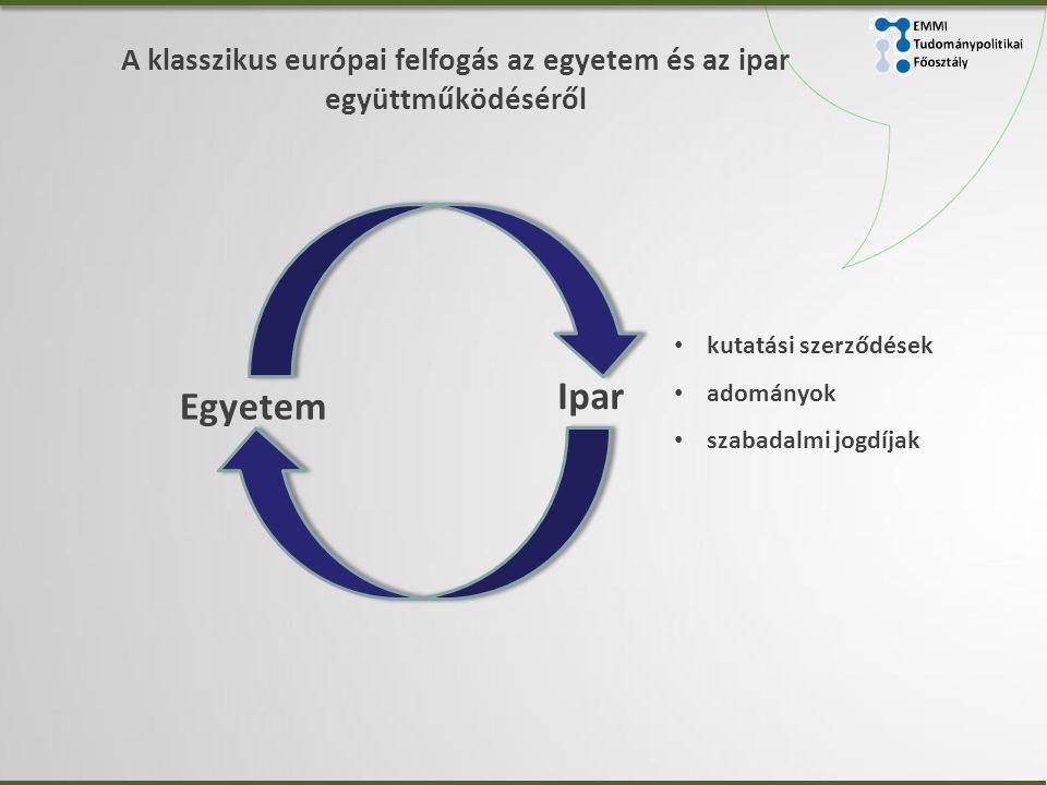A klasszikus európai felfogás az egyetem és az ipar együttműködéséről • kutatási szerződések • adományok • szabadalmi jogdíjak Ipar Egyetem