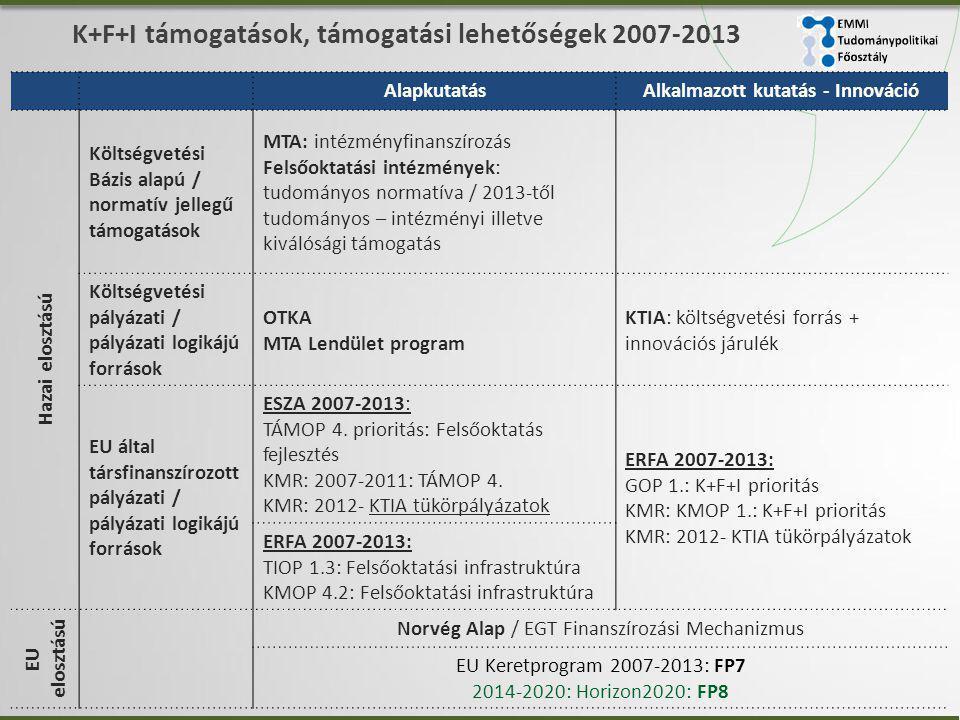 K+F+I támogatások, támogatási lehetőségek 2007-2013 AlapkutatásAlkalmazott kutatás - Innováció Hazai elosztású Költségvetési Bázis alapú / normatív jellegű támogatások MTA: intézményfinanszírozás Felsőoktatási intézmények: tudományos normatíva / 2013-től tudományos – intézményi illetve kiválósági támogatás Költségvetési pályázati / pályázati logikájú források OTKA MTA Lendület program KTIA: költségvetési forrás + innovációs járulék EU által társfinanszírozott pályázati / pályázati logikájú források ESZA 2007-2013: TÁMOP 4.