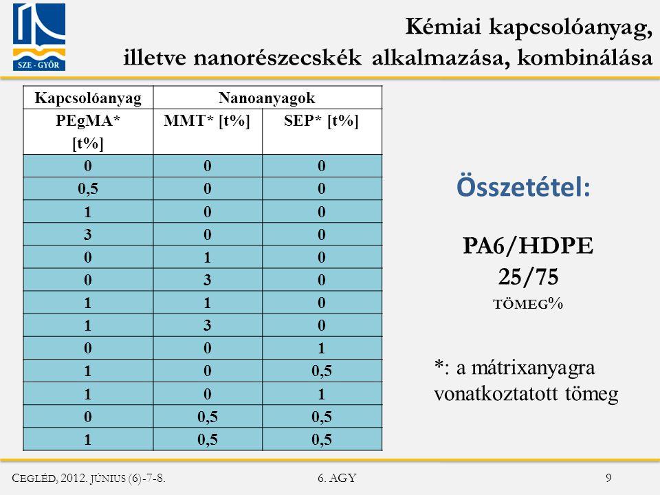 C EGLÉD, 2012.JÚNIUS (6)-7-8. 6. AGY 10 Összegzés 1.