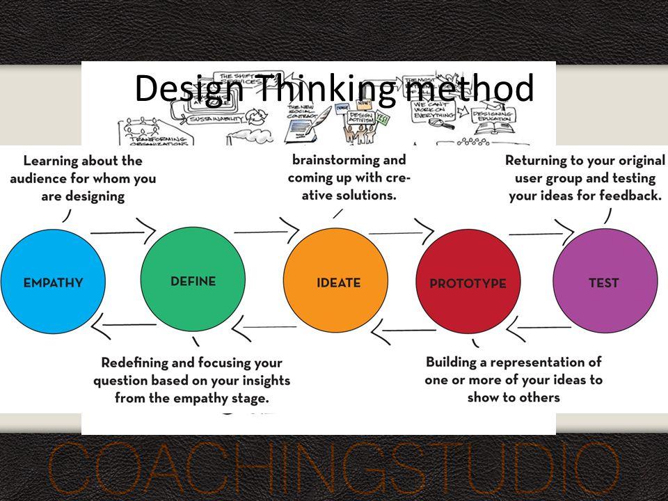 A design szemlélet folyamata