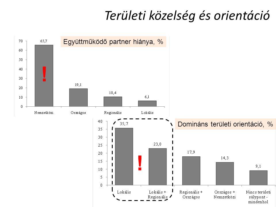Területi közelség és orientáció Ez még hiányzik  K+F Együttműködő partner hiánya, % ! Domináns területi orientáció, % !