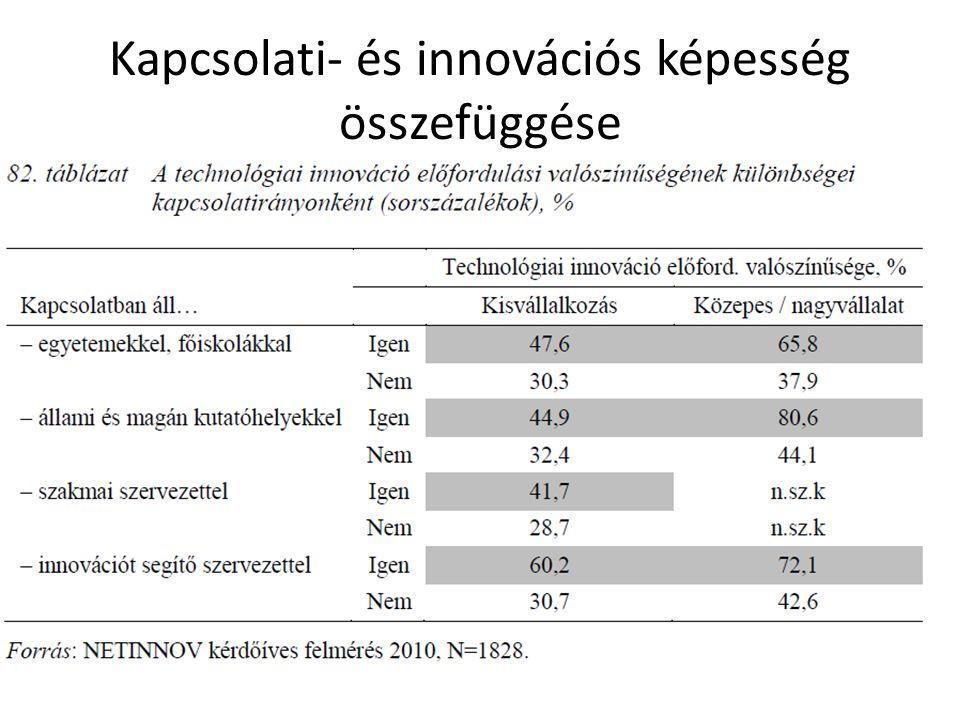 Kapcsolati- és innovációs képesség összefüggése