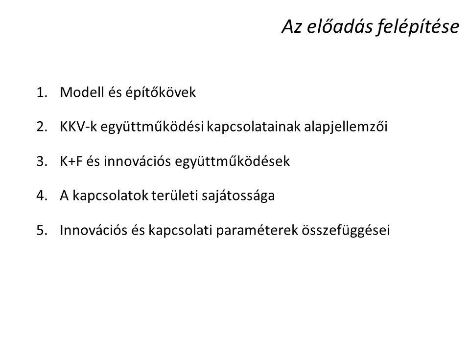Az előadás felépítése 1.Modell és építőkövek 2.KKV-k együttműködési kapcsolatainak alapjellemzői 3.K+F és innovációs együttműködések 4.A kapcsolatok t