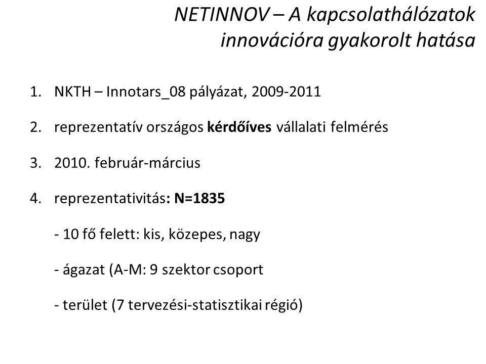 NETINNOV – A kapcsolathálózatok innovációra gyakorolt hatása 1.NKTH – Innotars_08 pályázat, 2009-2011 2.reprezentatív országos kérdőíves vállalati fel