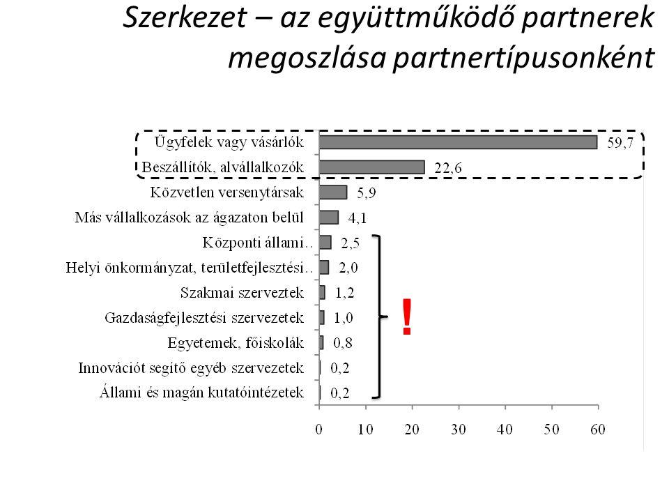 Területi közelség és orientáció Ez még hiányzik  K+F Együttműködő partner hiánya, % .