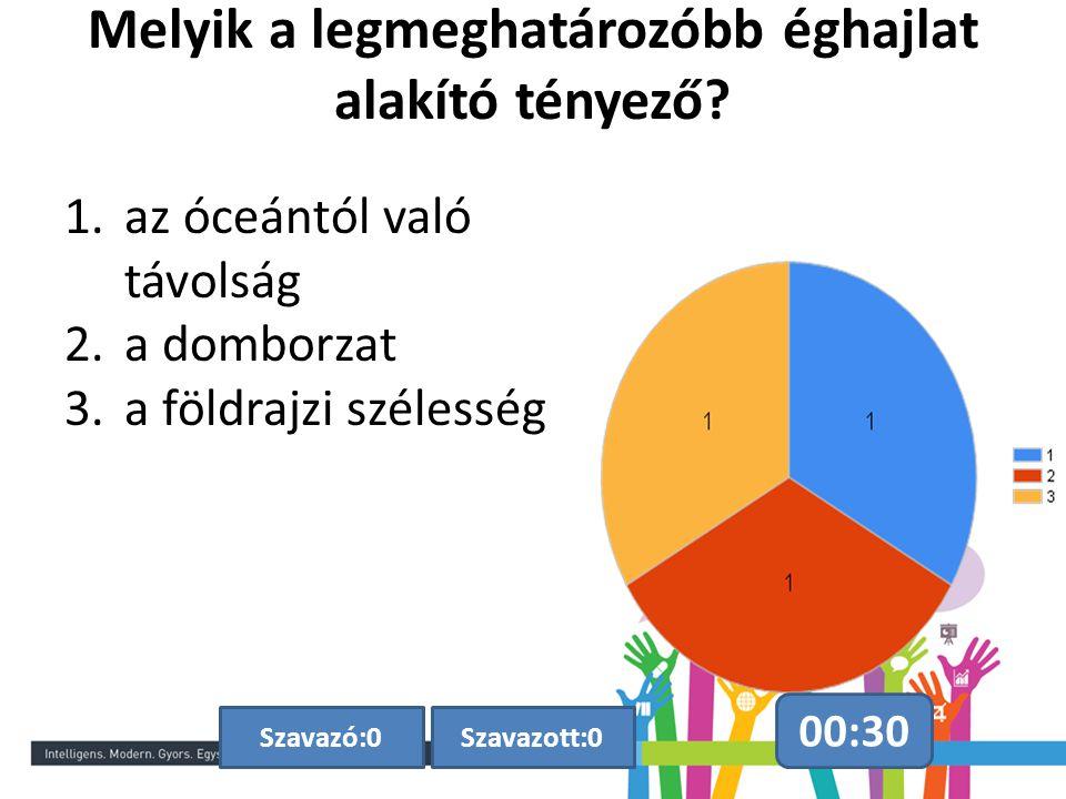 Melyik a legmeghatározóbb éghajlat alakító tényező? 00:30 Szavazott:0Szavazó:0 1.az óceántól való távolság 2.a domborzat 3.a földrajzi szélesség