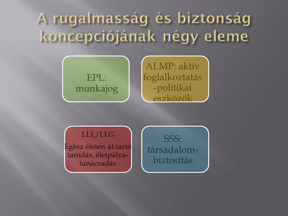 EPL: munkajog ALMP: aktív foglalkoztatás -politikai eszközök SSS: társadalom- biztosítás LLL/LLG Egész életen át tartó tanulás, életpálya- tanácsadás