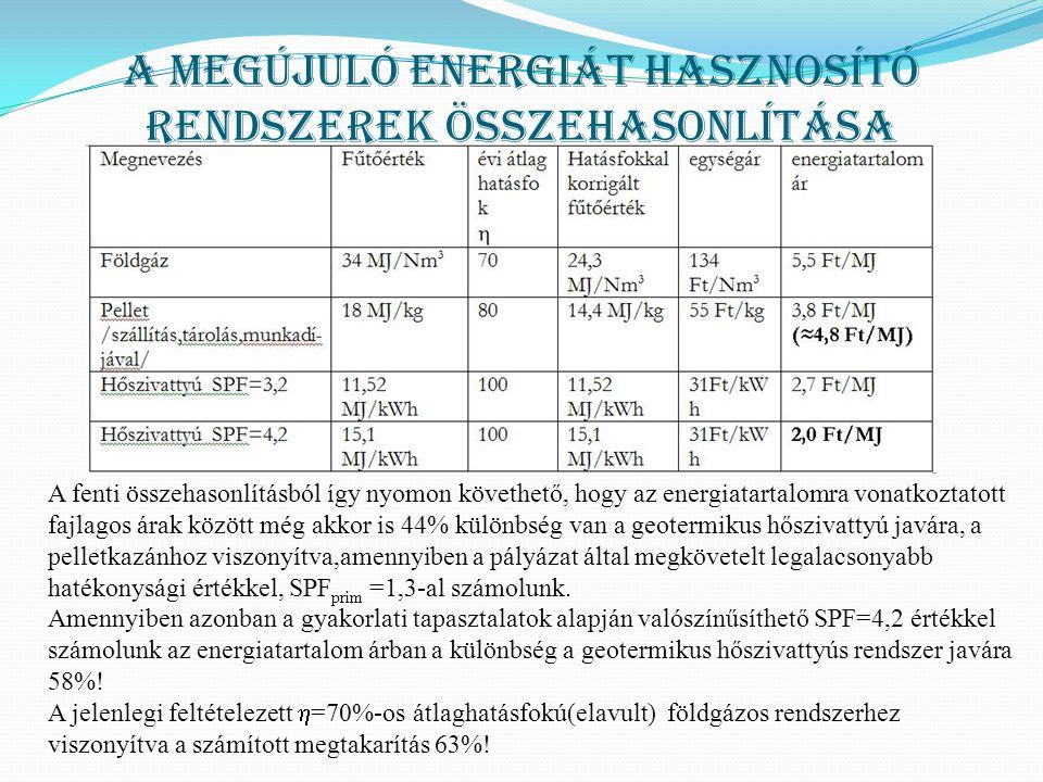 A megújuló energiát hasznosító rendszerek összehasonlítása A fenti összehasonlításból így nyomon követhető, hogy az energiatartalomra vonatkoztatott fajlagos árak között még akkor is 44% különbség van a geotermikus hőszivattyú javára, a pelletkazánhoz viszonyítva,amennyiben a pályázat által megkövetelt legalacsonyabb hatékonysági értékkel, SPF prim =1,3-al számolunk.