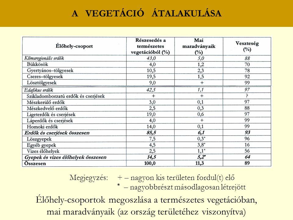 A VEGETÁCIÓ ÁTALAKULÁSA Megjegyzés: + – nagyon kis területen fordul(t) elő * – nagyobbrészt másodlagosan létrejött Élőhely-csoportok megoszlása a természetes vegetációban, mai maradványaik (az ország területéhez viszonyítva)