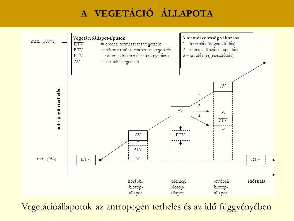 A természetesség változása 1 – leromlás (degradálódás) 2 – nincs változás (stagnálás) 3 – javulás (regenerálódás) max. (100%) min. (0%) 3 2 AV 1 ETV A