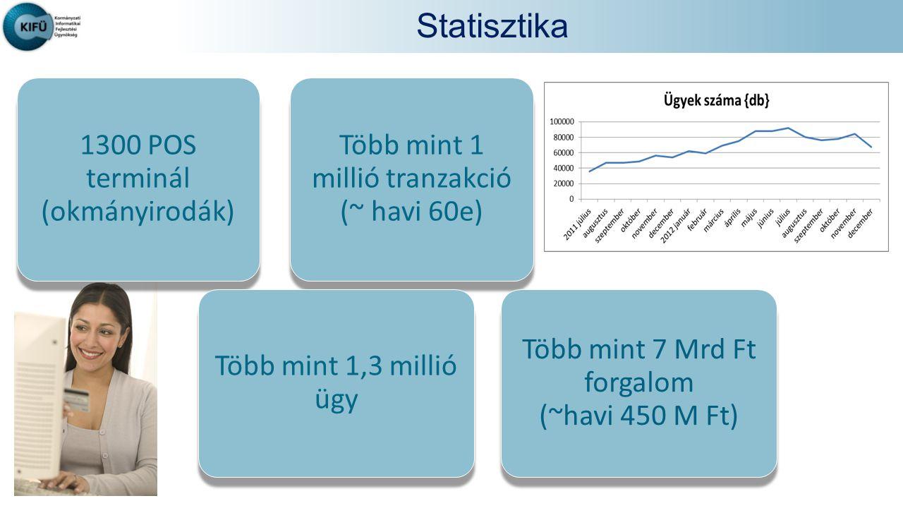 Statisztika 1300 POS terminál (okmányirodák) Több mint 1 millió tranzakció (~ havi 60e) Több mint 1,3 millió ügy Több mint 7 Mrd Ft forgalom (~havi 450 M Ft)