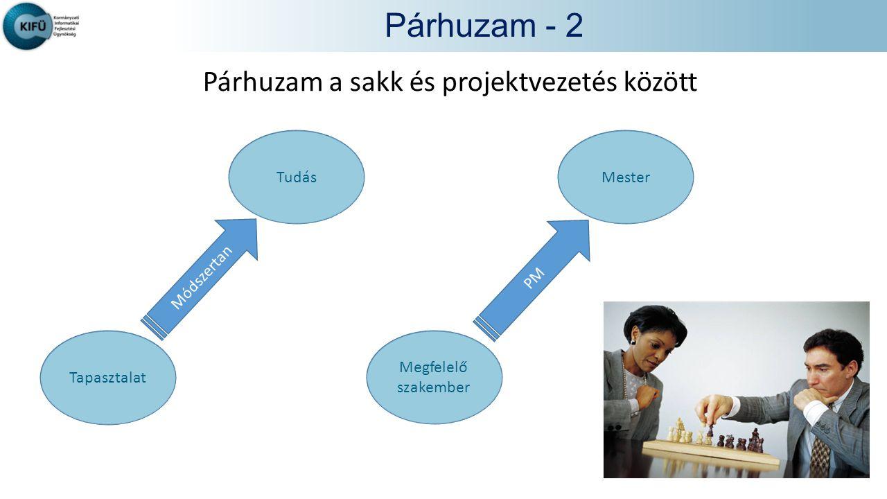Párhuzam - 2 Párhuzam a sakk és projektvezetés között Tapasztalat Tudás Megfelelő szakember Mester Módszertan PM