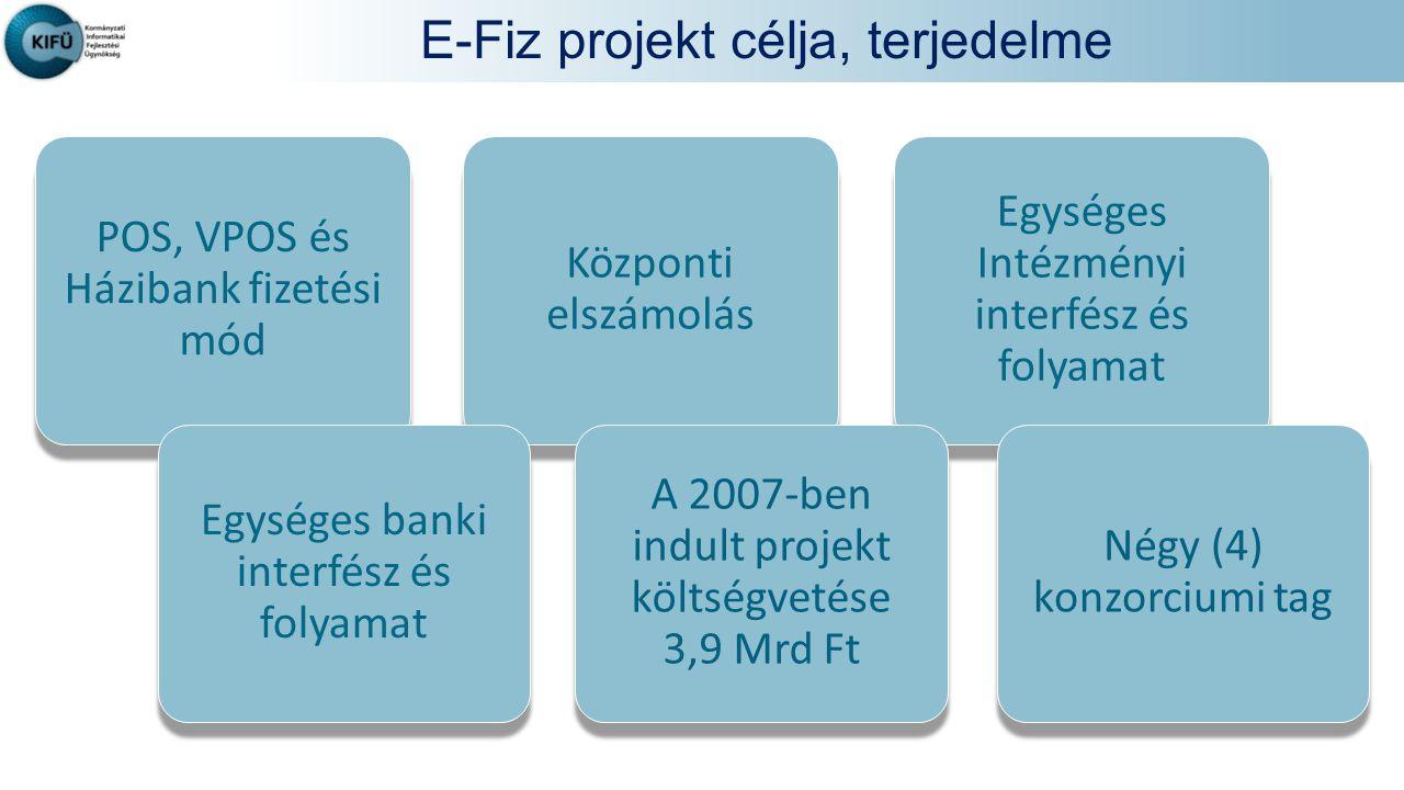 E-Fiz projekt célja, terjedelme POS, VPOS és Házibank fizetési mód Központi elszámolás Egységes Intézményi interfész és folyamat Egységes banki interfész és folyamat A 2007-ben indult projekt költségvetése 3,9 Mrd Ft Négy (4) konzorciumi tag