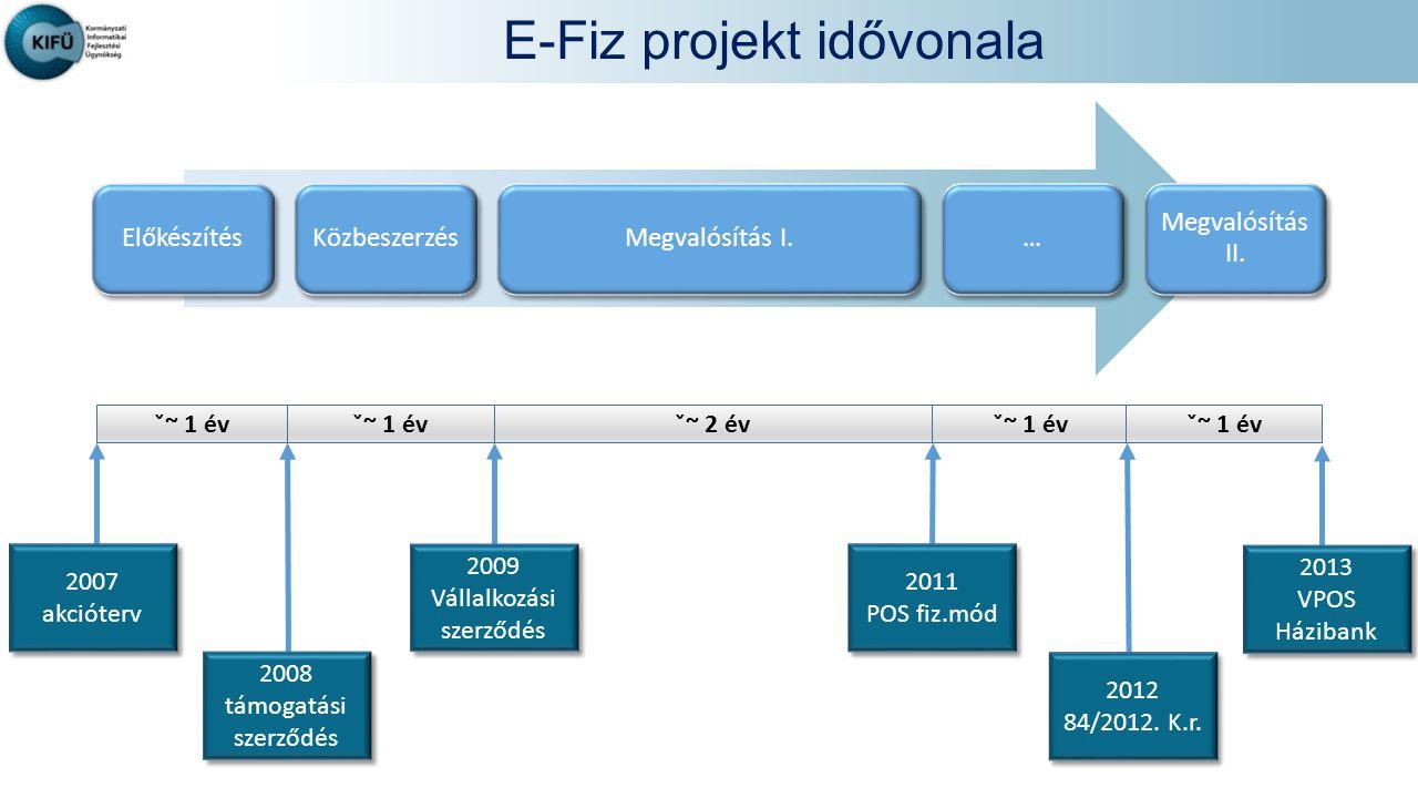 E-Fiz projekt idővonala ElőkészítésKözbeszerzésMegvalósítás I.… Megvalósítás II.
