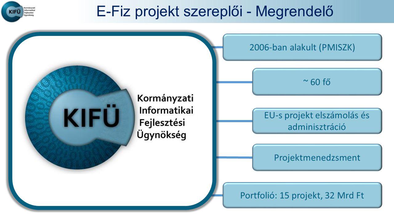 E-Fiz projekt szereplői - Megrendelő 2006-ban alakult (PMISZK) ~ 60 fő EU-s projekt elszámolás és adminisztráció Projektmenedzsment Portfolió: 15 projekt, 32 Mrd Ft