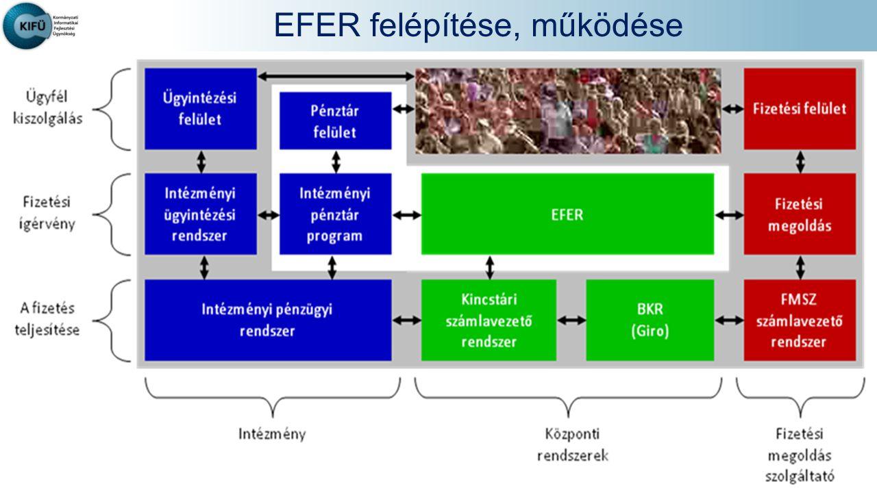 EFER felépítése, működése