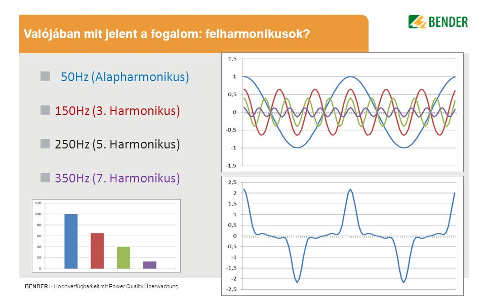 11 BENDER > Hochverfügbarkeit mit Power Quality Überwachung Valójában mit jelent a fogalom: felharmonikusok.