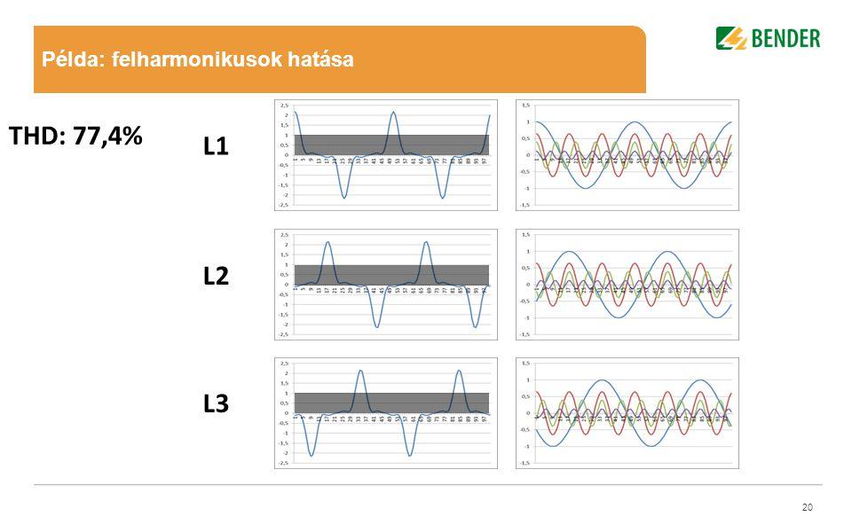 Mastertitelformat bearbeiten •Mastertextformat bearbeiten –Zweite Ebene •Dritte Ebene –Vierte Ebene Mastertitelformat bearbeiten 20 L1 L2 L3 THD: 77,4% Példa: felharmonikusok hatása
