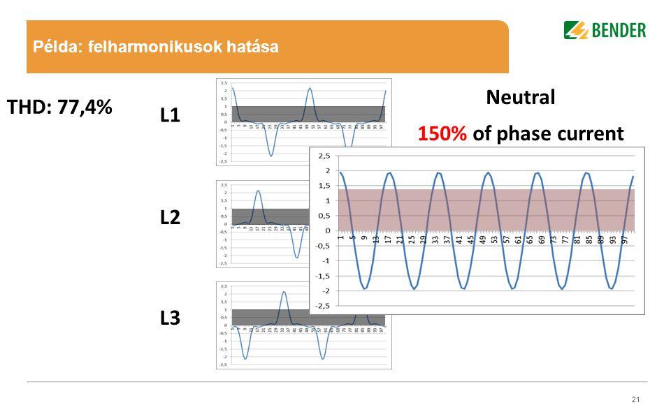 Mastertitelformat bearbeiten •Mastertextformat bearbeiten –Zweite Ebene •Dritte Ebene –Vierte Ebene Mastertitelformat bearbeiten 21 L1 L2 L3 THD: 77,4% Példa: felharmonikusok hatása Neutral 150% of phase current