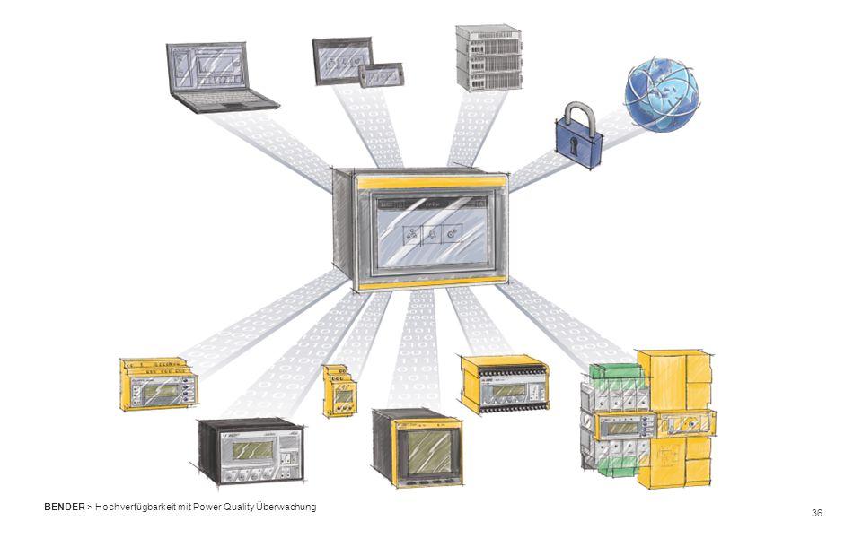 36 BENDER > Hochverfügbarkeit mit Power Quality Überwachung
