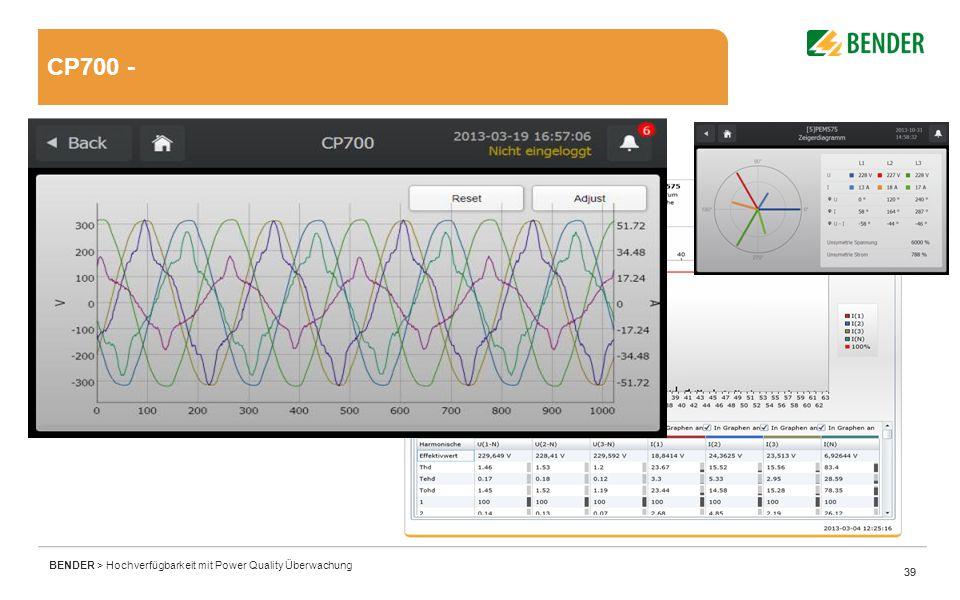 39 BENDER > Hochverfügbarkeit mit Power Quality Überwachung 39 CP700 -