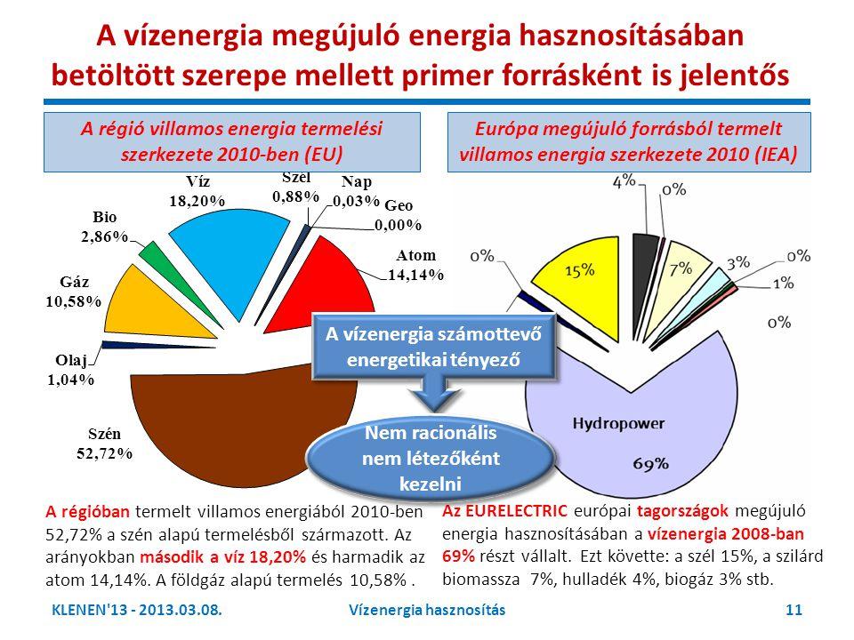KLENEN'13 - 2013.03.08.11Vízenergia hasznosítás A régió villamos energia termelési szerkezete 2010-ben (EU) A régióban termelt villamos energiából 201