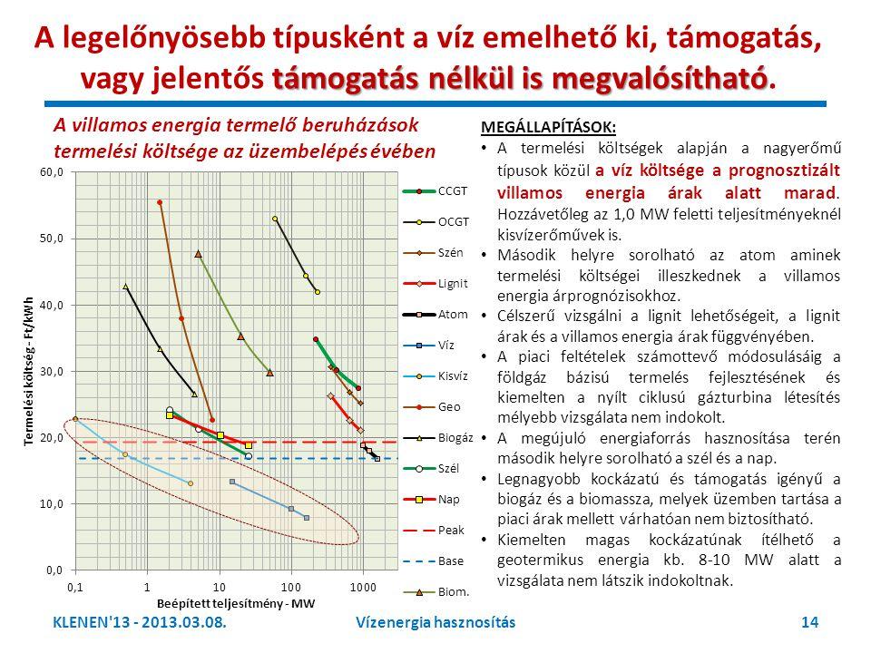 KLENEN'13 - 2013.03.08.14Vízenergia hasznosítás támogatás nélkül is megvalósítható A legelőnyösebb típusként a víz emelhető ki, támogatás, vagy jelent