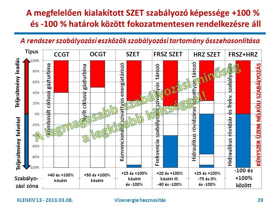 KLENEN'13 - 2013.03.08.29Vízenergia hasznosítás +40 és +100% között +50 és +100% között +25 és +100% között és -100% +20 és +100% között ill. -40 és -