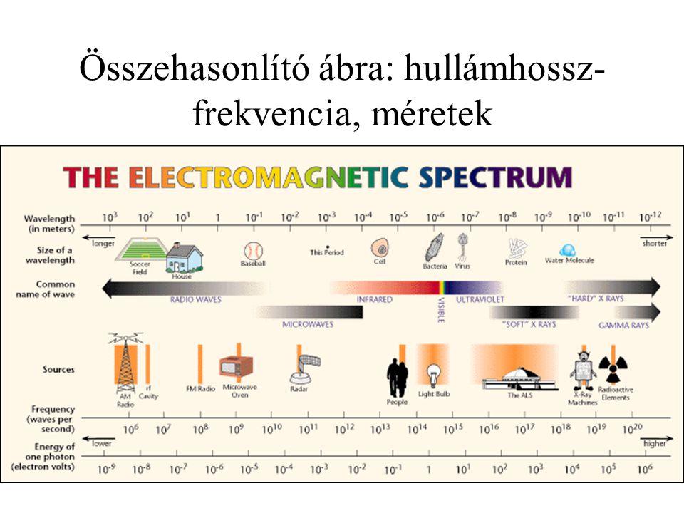 Összehasonlító ábra: hullámhossz- frekvencia, méretek