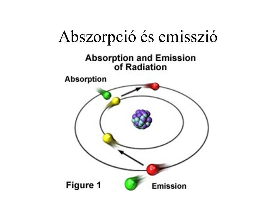 Abszorpció és emisszió