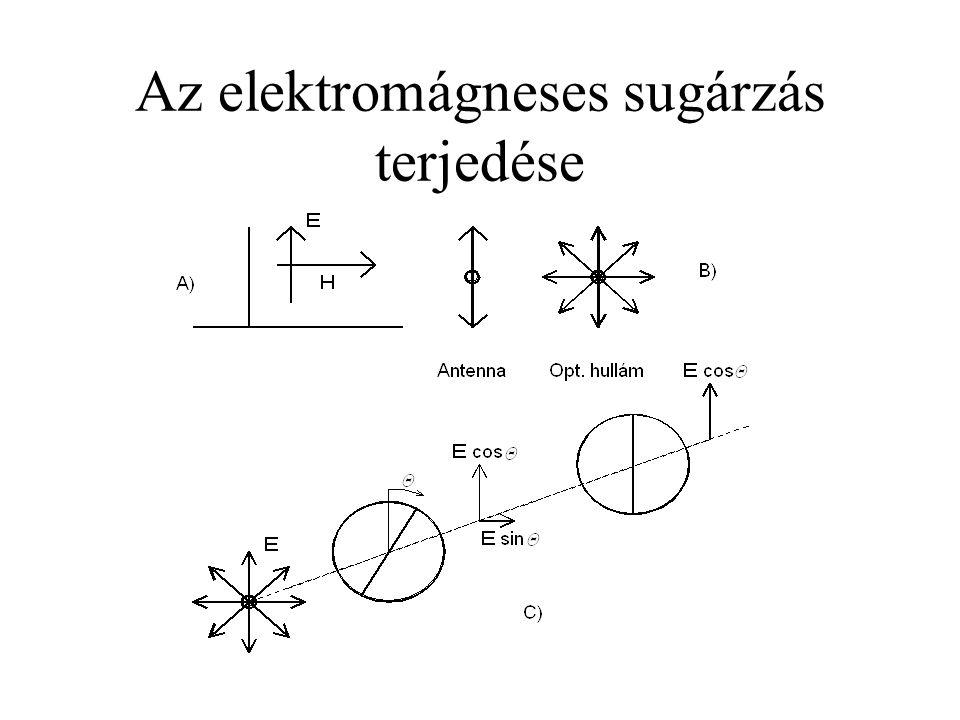 Az elektromágneses sugárzás terjedése