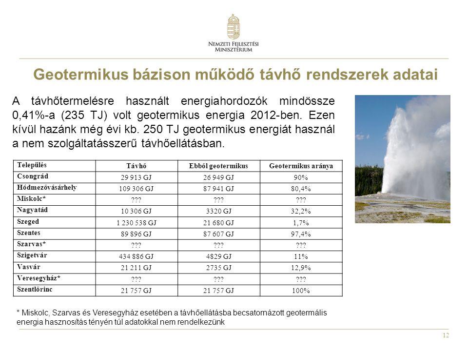 12 Település TávhőEbből geotermikusGeotermikus aránya Csongrád 29 913 GJ26 949 GJ90% Hódmezővásárhely 109 306 GJ87 941 GJ80,4% Miskolc* .