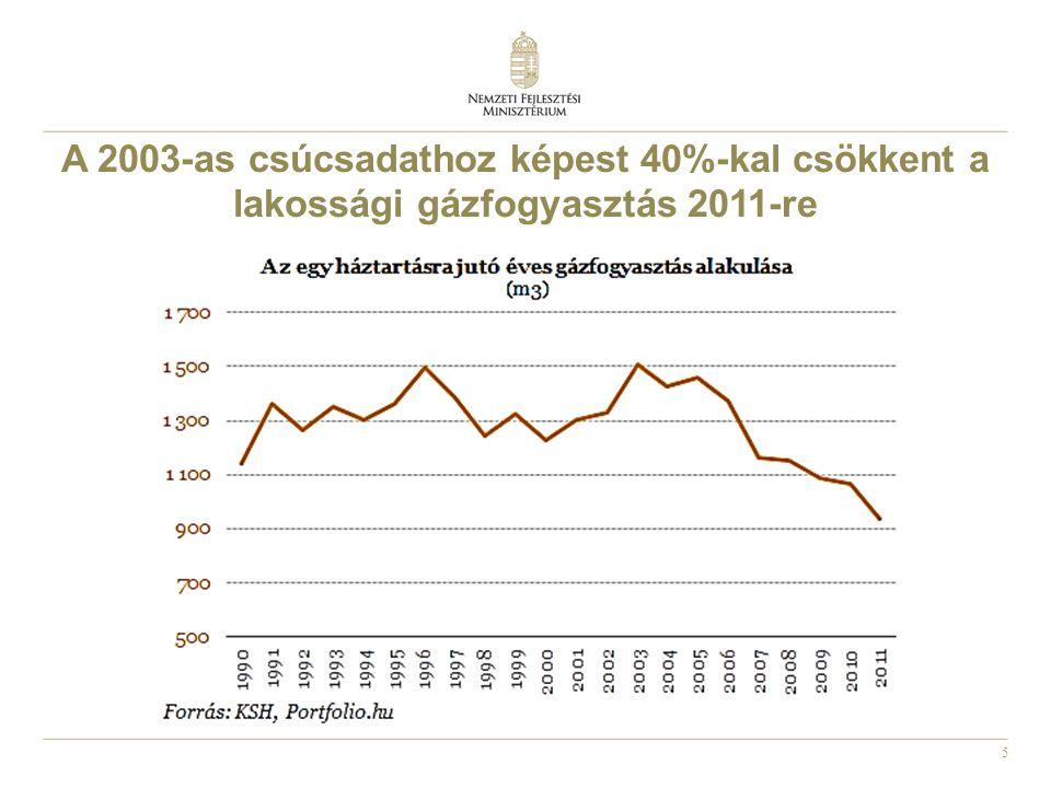 5 A 2003-as csúcsadathoz képest 40%-kal csökkent a lakossági gázfogyasztás 2011-re