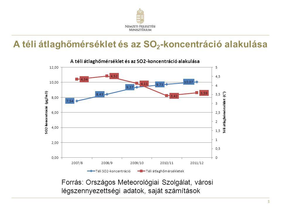 9 Forrás: Országos Meteorológiai Szolgálat, városi légszennyezettségi adatok, saját számítások A benzapirén-koncentráció és az átlaghőmérséklet alakulása