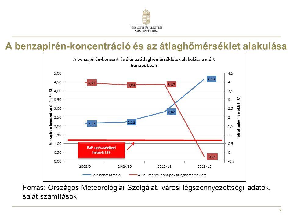 10 A megújuló energia szerepe a hőtermelésben: részesedése 12%-ról 32%-ra nő Zöld távhő koncepció Importkiváltás a hazai biomassza és geotermális energia piaci alapú hasznosításával Magyarország Megújuló Energia Hasznosítási Cselekvési Terve alapján a geotermikus energia fűtési célú hasznosítása a 2010-es 4,2 PJ kiindulási értékről 14,9 PJ-ra, több mint háromszorosára emelkedik 2020-ig.