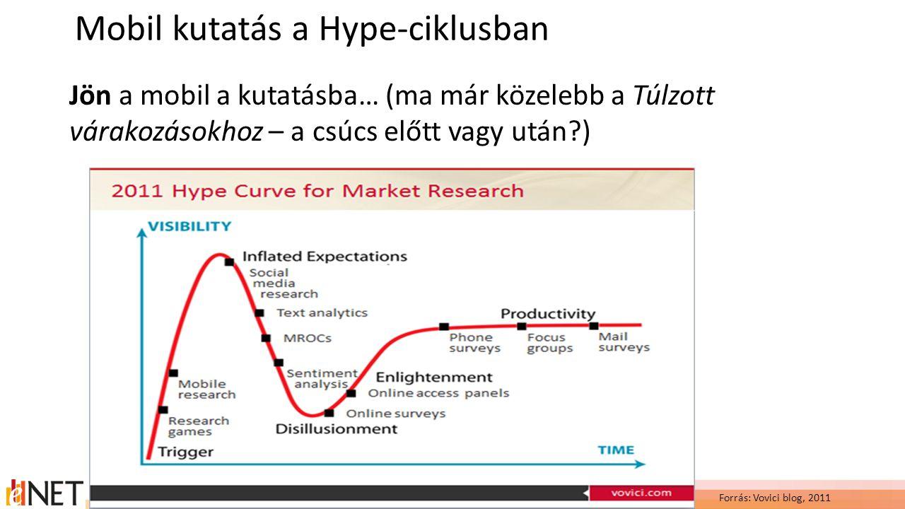 Mobil kutatás a Hype-ciklusban Jön a mobil a kutatásba… (ma már közelebb a Túlzott várakozásokhoz – a csúcs előtt vagy után ) Forrás: Vovici blog, 2011