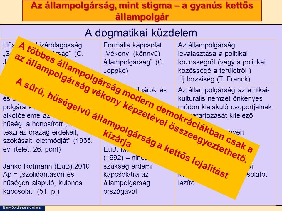 """Nagy Boldizsár előadása Az állampolgárság, mint stigma – a gyanús kettős állampolgár A dogmatikai küzdelem Hűségelv, kizárólagosság """"Sűrű állampolgárság (C."""