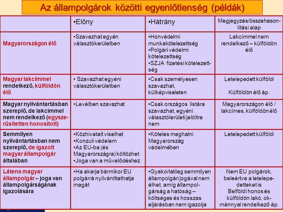Nagy Boldizsár előadása Az állampolgárok közötti egyenlőtlenség (példák) •Előny•Hátrány Megjegyzés/összehason- lítási alap Magyarországon élő •Szavazhat egyén választókerületben •Honvédelmi munkakötelezettség •Polgári védelmi kötelezettség •SZJA fizetési kötelezett- ség Lakcímmel nem rendelkező – külföldön élő Magyar lakcímmel rendelkező, külföldön élő • Szavazhat egyéni választókerületben •Csak személyesen szavazhat, külképviseleten Letelepedett külföldi Külföldön élő áp.