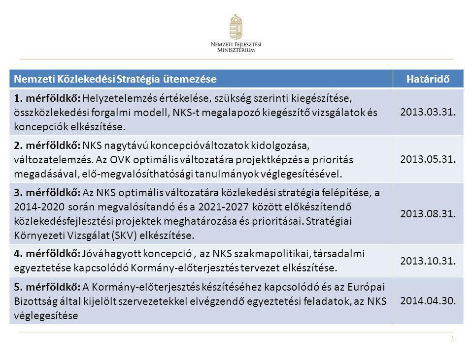 4 Nemzeti Közlekedési Stratégia ütemezéseHatáridő 1. mérföldkő: Helyzetelemzés értékelése, szükség szerinti kiegészítése, összközlekedési forgalmi mod