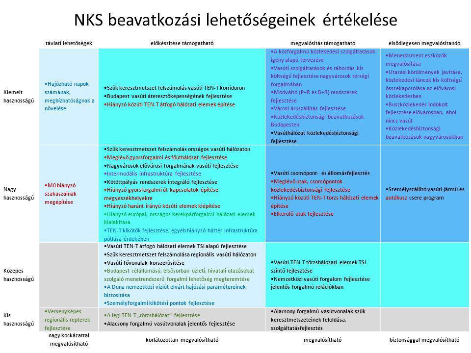 NKS beavatkozási lehetőségeinek értékelése távlati lehetőségekelőkészítése támogathatómegvalósítás támogathatóelsődlegesen megvalósítandó Kiemelt hasz