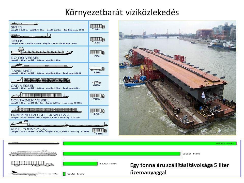 Környezetbarát víziközlekedés Egy tonna áru szállítási távolsága 5 liter üzemanyaggal