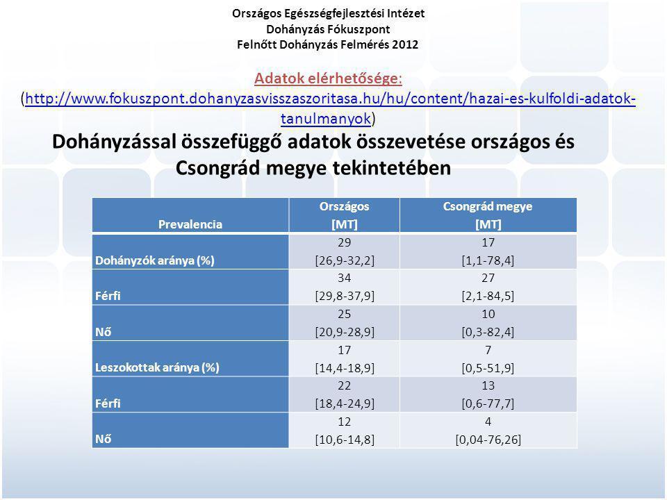 Országos Egészségfejlesztési Intézet Dohányzás Fókuszpont Felnőtt Dohányzás Felmérés 2012 Adatok elérhetősége: (http://www.fokuszpont.dohanyzasvisszaszoritasa.hu/hu/content/hazai-es-kulfoldi-adatok- tanulmanyok)http://www.fokuszpont.dohanyzasvisszaszoritasa.hu/hu/content/hazai-es-kulfoldi-adatok- tanulmanyok Dohányzással összefüggő adatok összevetése országos és Csongrád megye tekintetében Prevalencia Országos [MT] Csongrád megye [MT] Dohányzók aránya (%) 29 [26,9-32,2] 17 [1,1-78,4] Férfi 34 [29,8-37,9] 27 [2,1-84,5] Nő 25 [20,9-28,9] 10 [0,3-82,4] Leszokottak aránya (%) 17 [14,4-18,9] 7 [0,5-51,9] Férfi 22 [18,4-24,9] 13 [0,6-77,7] Nő 12 [10,6-14,8] 4 [0,04-76,26]