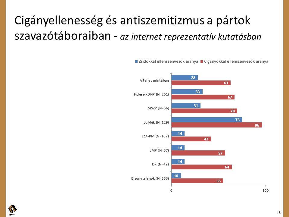 10 Cigányellenesség és antiszemitizmus a pártok szavazótáboraiban - az internet reprezentatív kutatásban