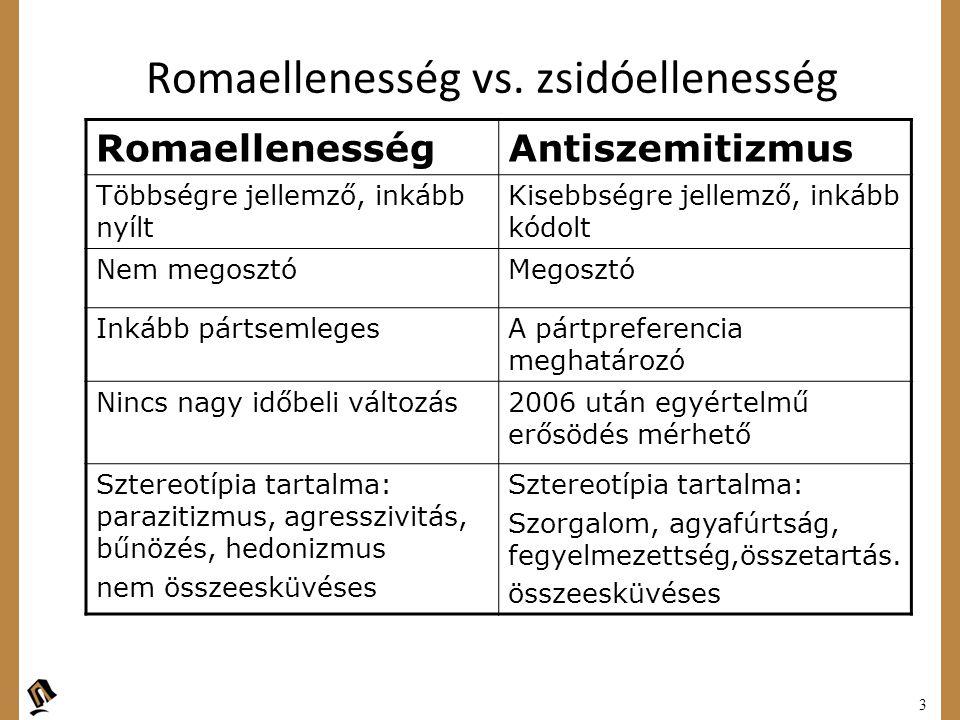 3 Romaellenesség vs. zsidóellenesség RomaellenességAntiszemitizmus Többségre jellemző, inkább nyílt Kisebbségre jellemző, inkább kódolt Nem megosztóMe