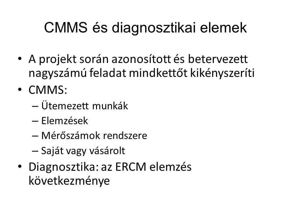 CMMS és diagnosztikai elemek • A projekt során azonosított és betervezett nagyszámú feladat mindkettőt kikényszeríti • CMMS: – Ütemezett munkák – Elem